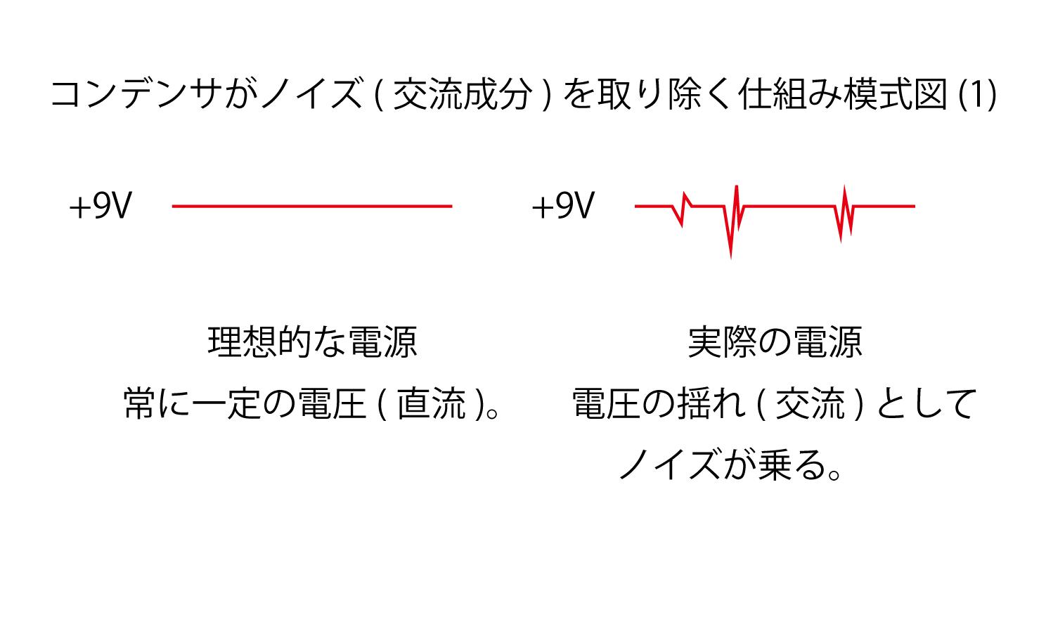コンデンサがノイズ(交流成分)を取り除く仕組み模式図(1)
