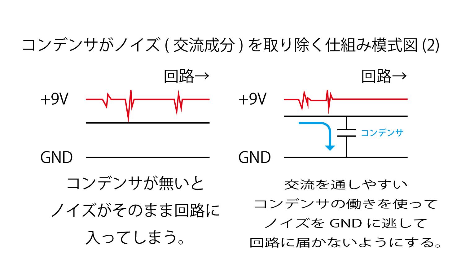 コンデンサがノイズ(交流成分)を取り除く仕組み模式図(2)