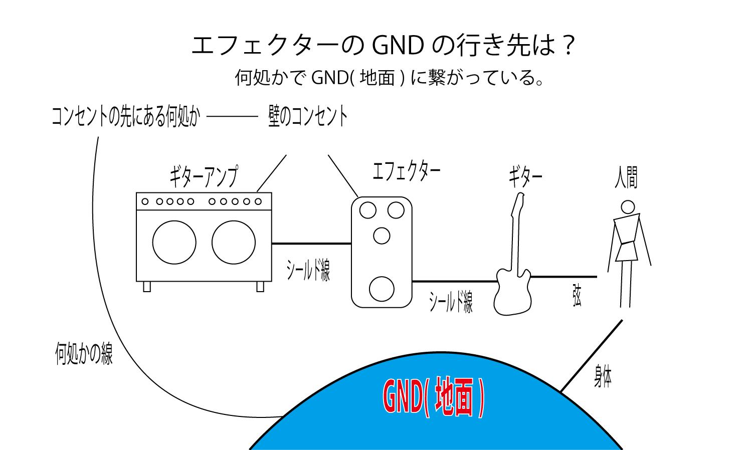 エフェクターのGNDの行き先は?