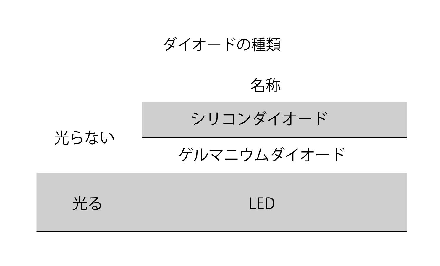 ダイオードの種類(図表)