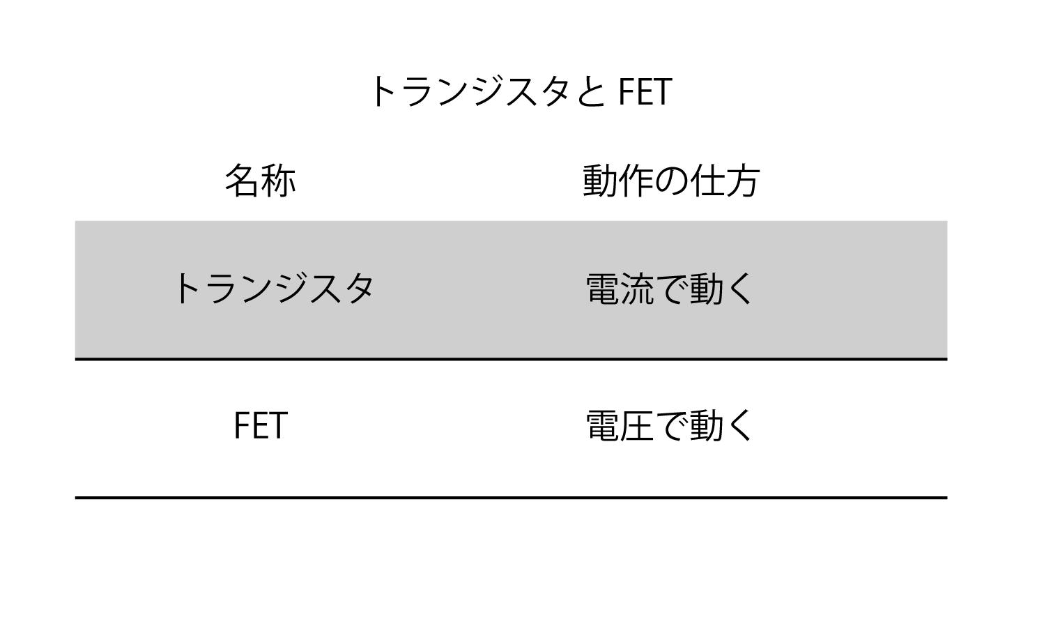 トランジスタとFET