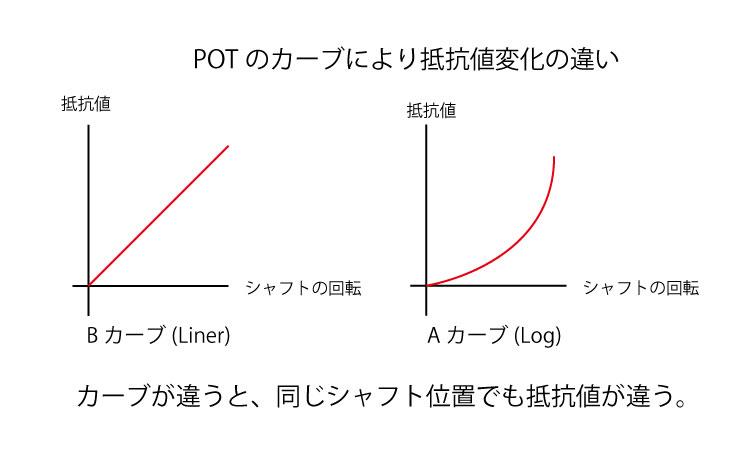 POT抵抗値の変化2