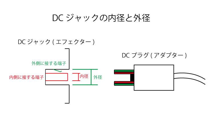 DCジャックの内径と外径