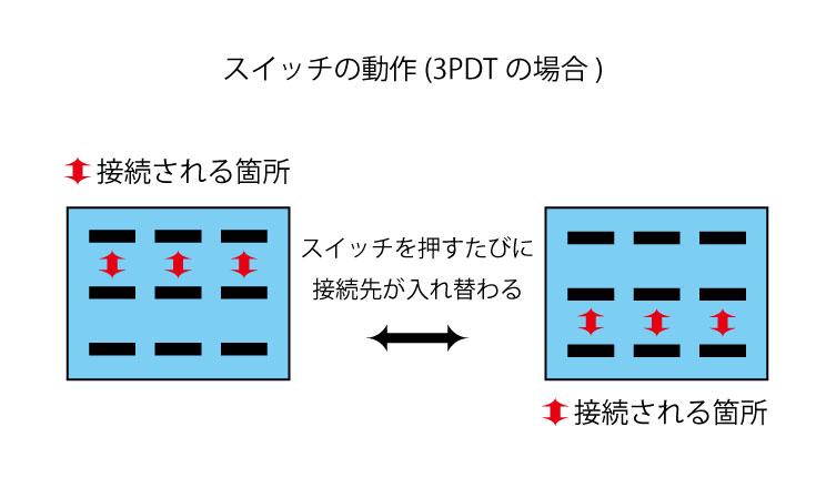 スイッチの動作(3PDTの場合)