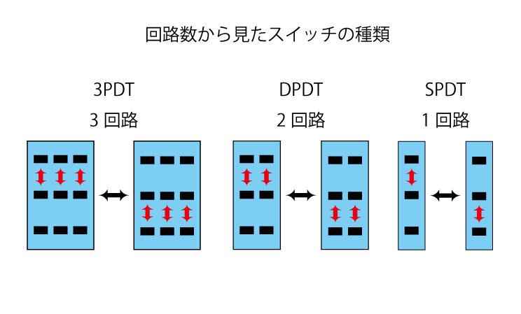 回路数から見たスイッチの種類